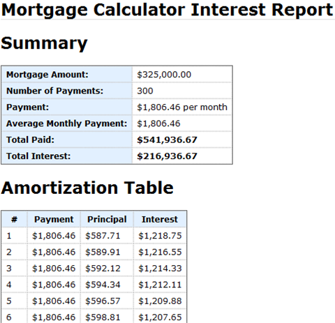 mortgage calculator interest paid