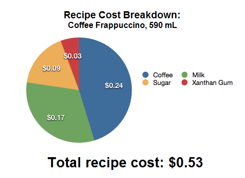 Make a Starbucks Frappuccino for $0.32 - Squawkfox