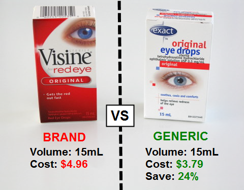 Bargain Brand vs Brand Names