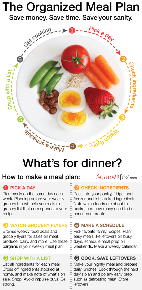 Beginner's Guide to Meal Planning