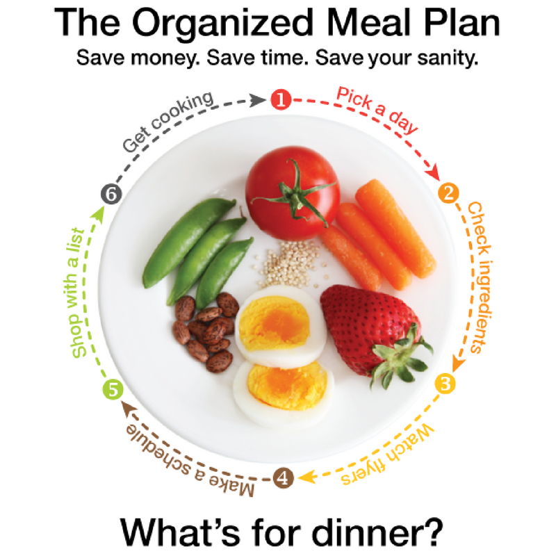 Beginner\'s Guide to Meal Planning {save time and money} - Squawkfox
