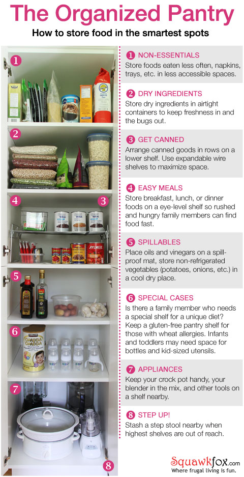 How to Organize the Perfect Pantry Squawkfox