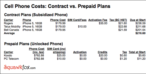 Pay As You Go Cell Phone Plans Bell
