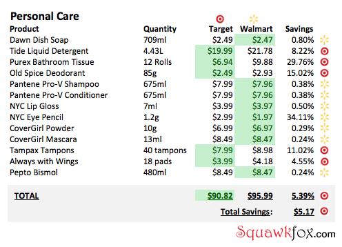 target walmart shopping list