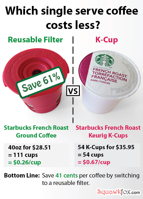 keurig coffee cost