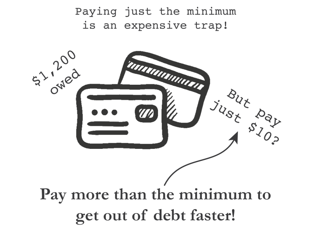 credit card minimum payment
